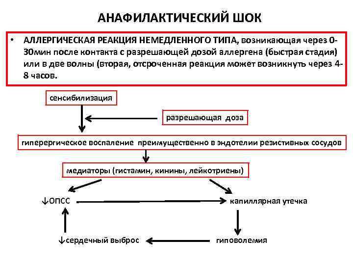 Анафилактический шок: стадии, симптомы и этапы оказания первой помощи