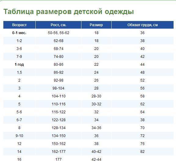 Таблицы детских размеров одежды по росту и возрасту ребенка от 0 до 16 лет, калькулятор