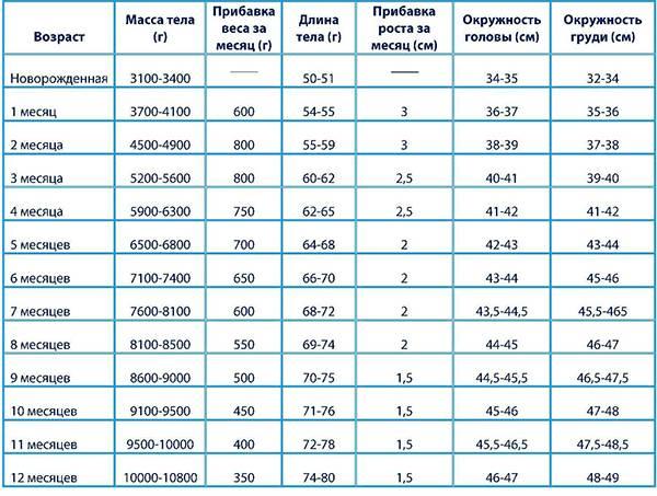 Нормы роста и веса ребёнка в первые 12 месяцев жизни (таблица прибавки по месяцам)