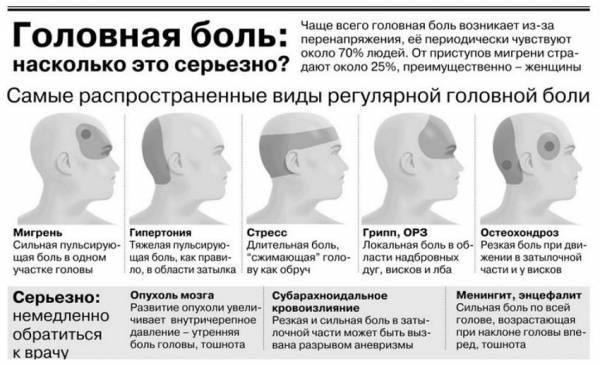 Болит голова в лобной части и глаза: причины, методы диагностики и лечения   ким