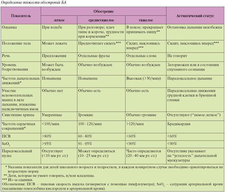 Бронхиальная астма: симптомы и лечение – напоправку – напоправку