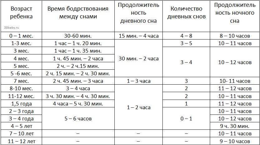 Сколько раз в день должен спать 7 месячный ребенок: норма сна днем и ночью, таблица