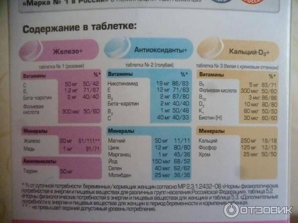 Алфавит для беременных: состав витаминов, инструкция по применению для будущих и кормящих мам
