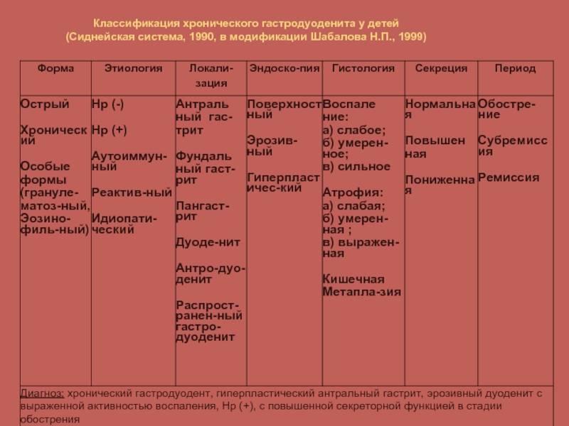 Диета при гастродуодените   меню и рецепты диеты при гастродуодените   компетентно о здоровье на ilive