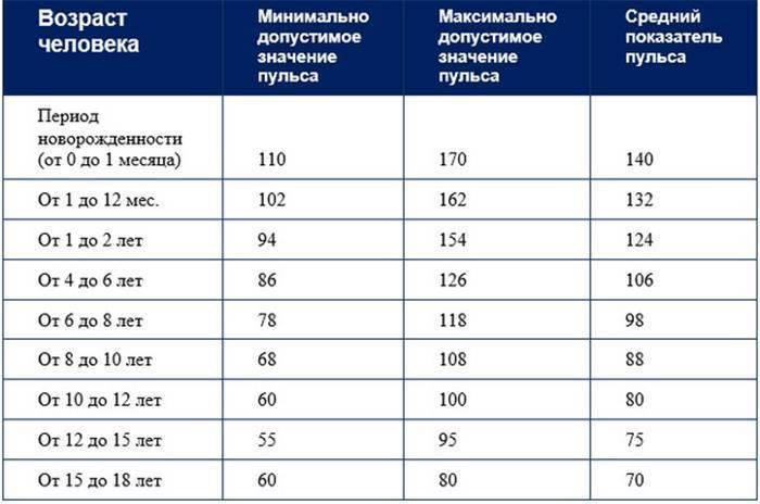 Показатели давления у детей: норма, таблица