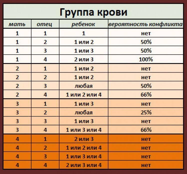 Как определить отцовство по группе крови: таблица, исключения
