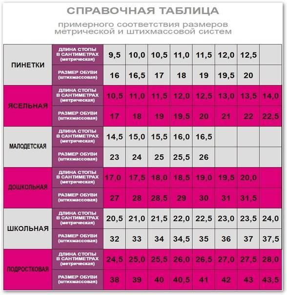 Основные размеры детской обуви в сантиметрах в таблице для рф и сша