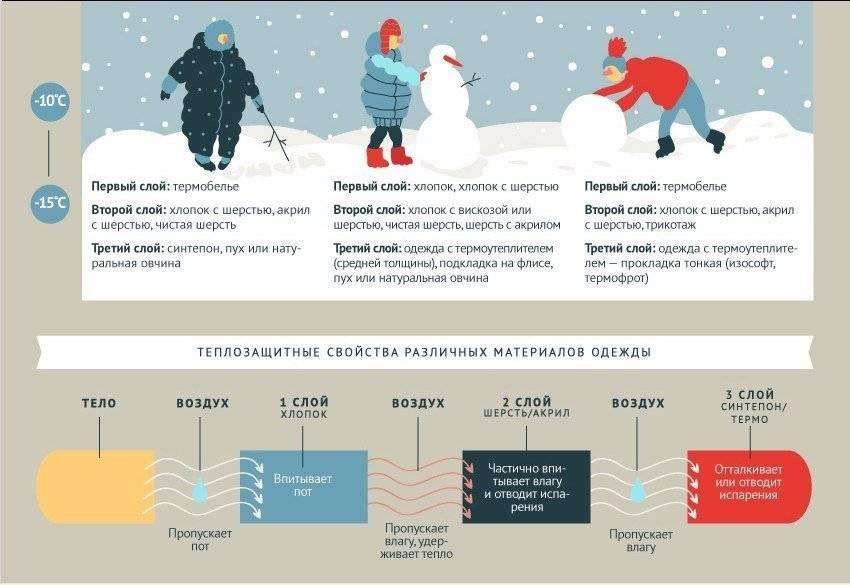Прогулки во время болезни: при какой температуре можно гулять с ребенком. опасно ли гулять с ребенком при высокой температуре?