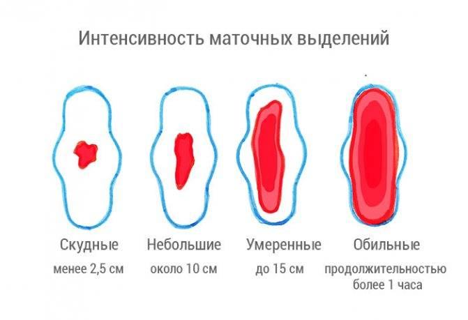 Выскабливание полости матки в москве. цена - 5000 руб. в центре «клиника abc»
