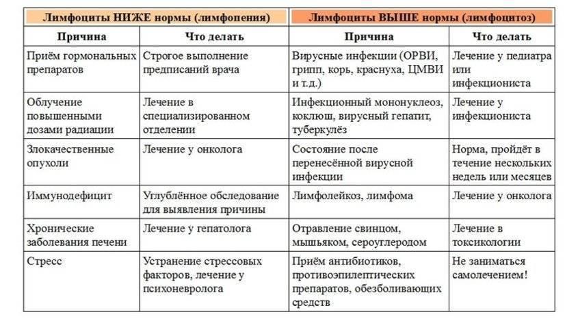 Анализ на спид
