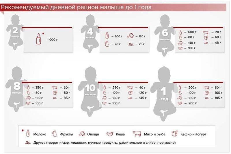 Питание ребенка в 7 месяцев - варианты меню, обзор рациона и ограничения для детей (100 фото)