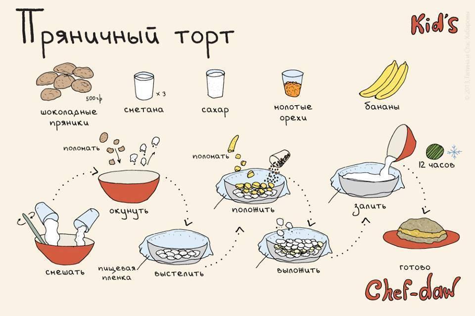 Дети готовят сами — простые рецепты для детей