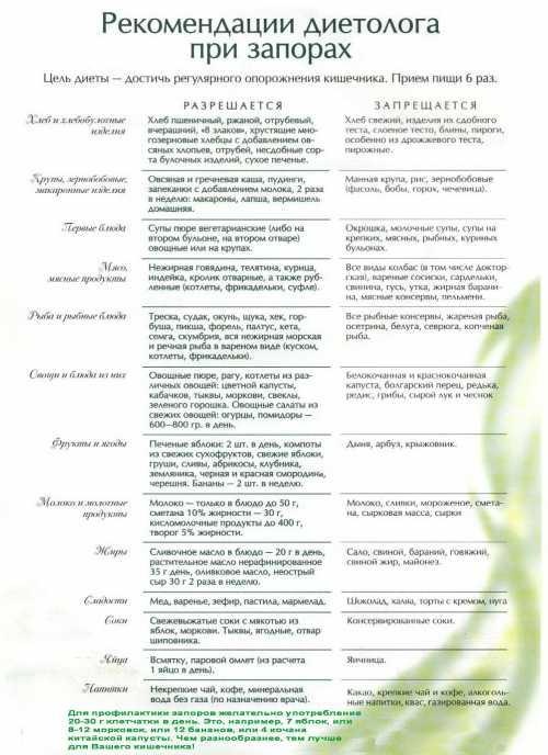 Диета при запорах: разрешенные и запрещенные продукты