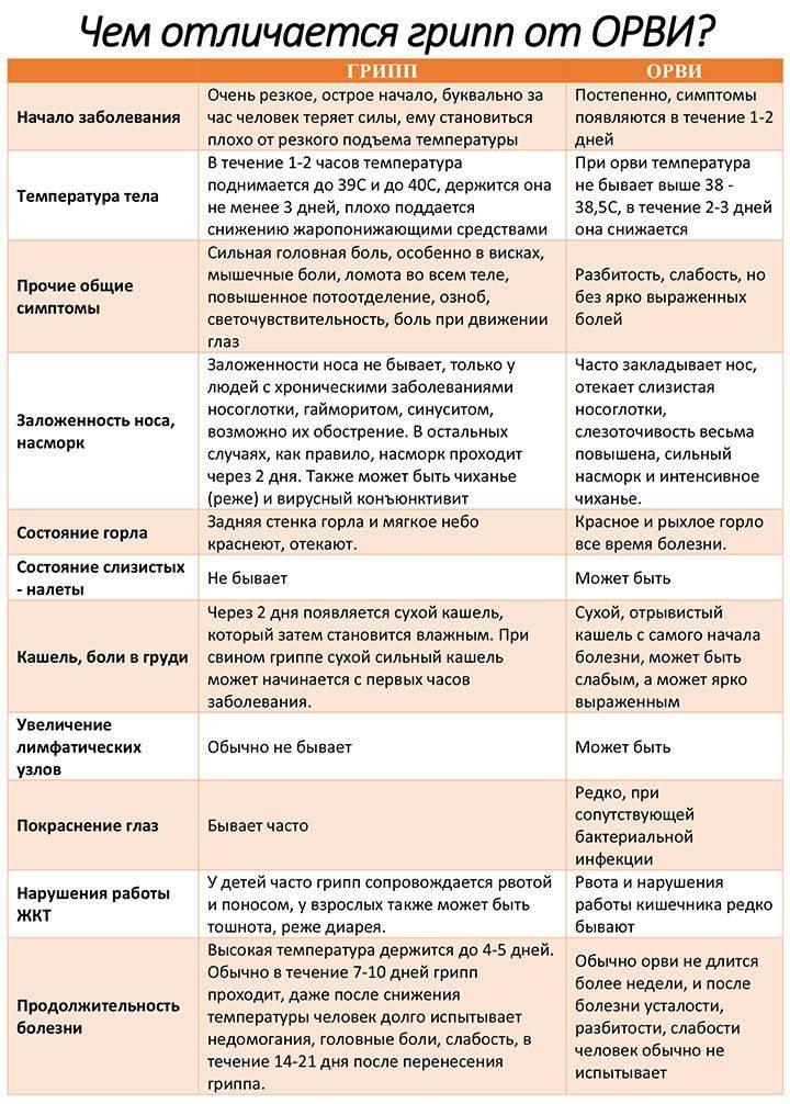 Кишечные инфекции: симптомы, лечение, профилактика