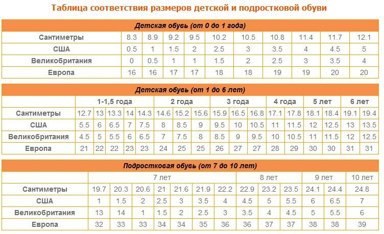 Размер ноги ребенка в сантиметрах - таблица: как определить размер ноги ребенка во возрасту