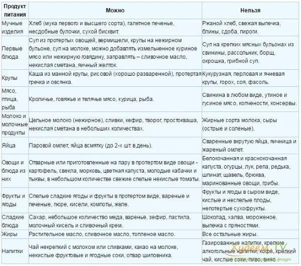 Диета при ацетоне у детей: меню и рецепты при повышенных показателях, список того, что нельзя есть