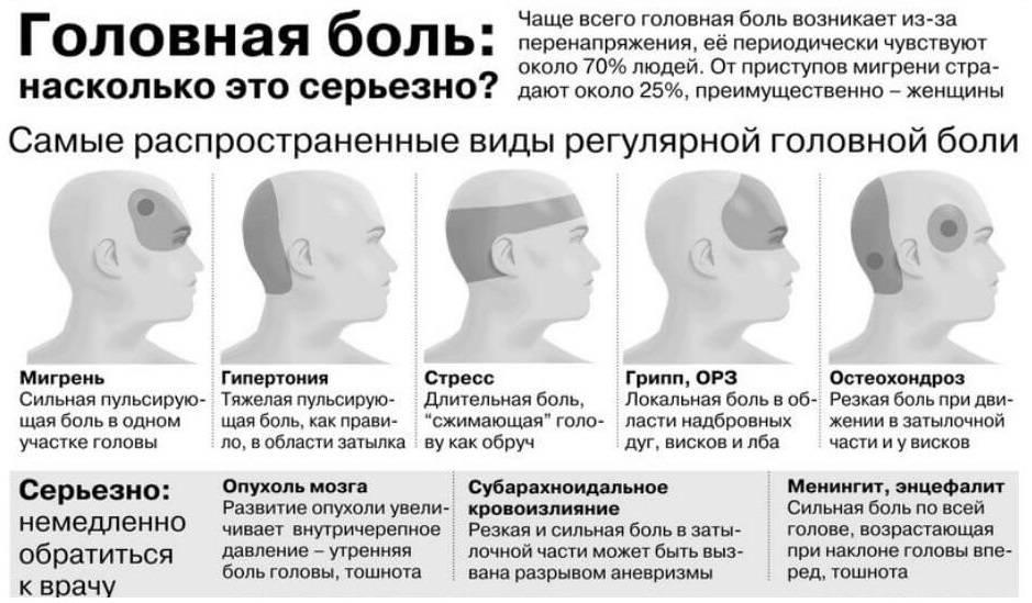 Болит голова в лобной части и глаза: причины, методы диагностики и лечения | ким