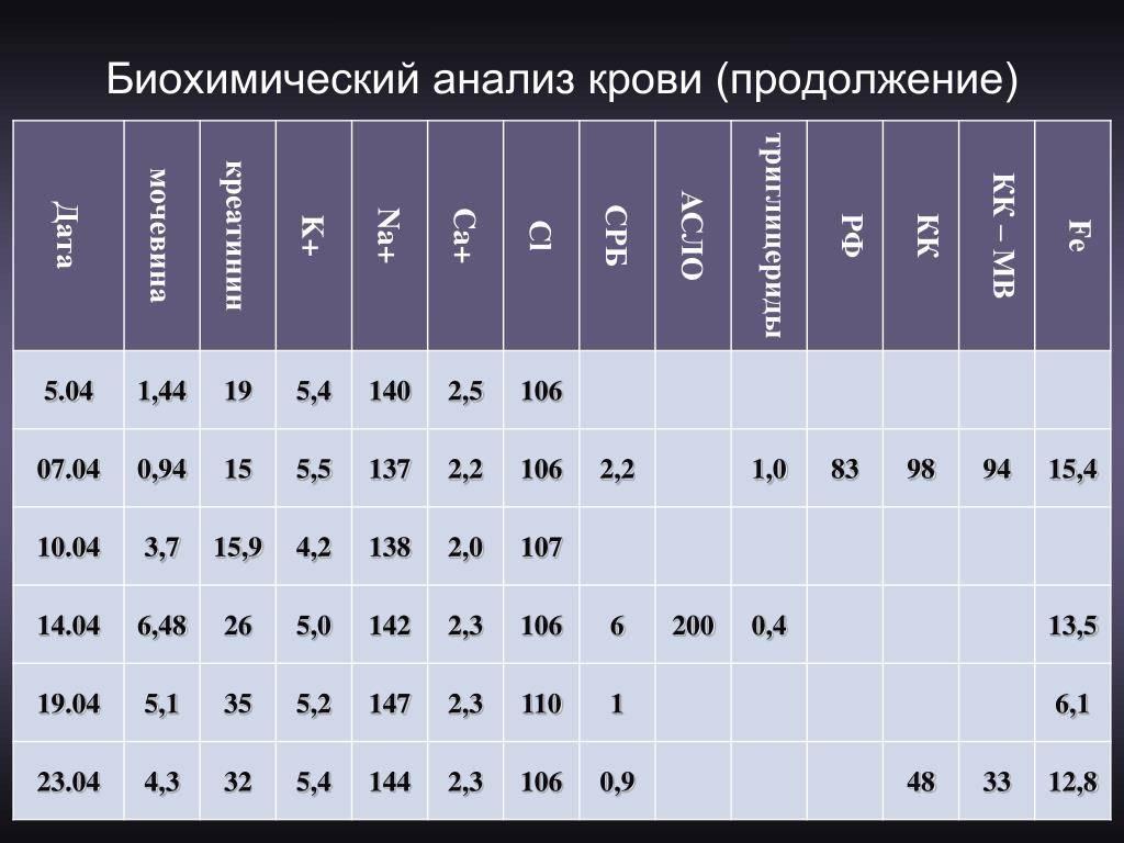 Биохимический анализ крови: подготовка, таблица нормальных значений, расшифровка