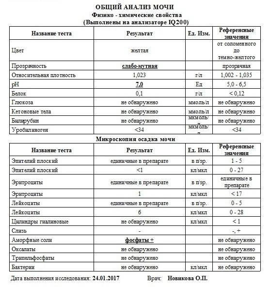 Анализ мочи расшифровка у детей норма в таблице