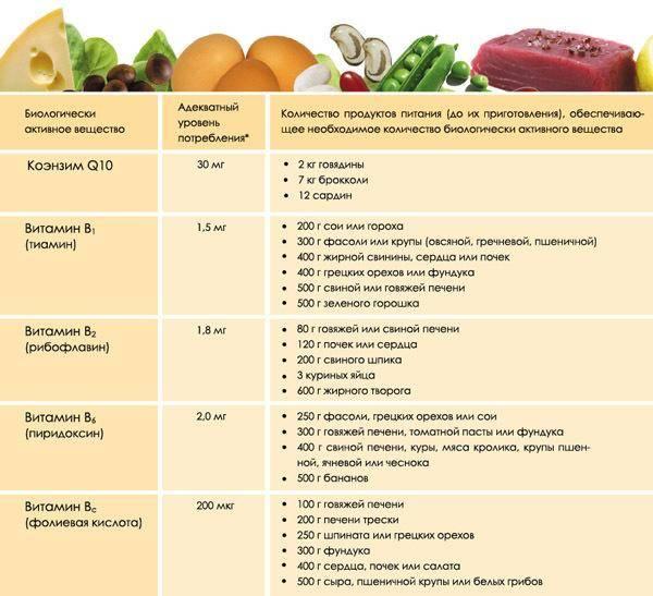 Лишний вес и эко
