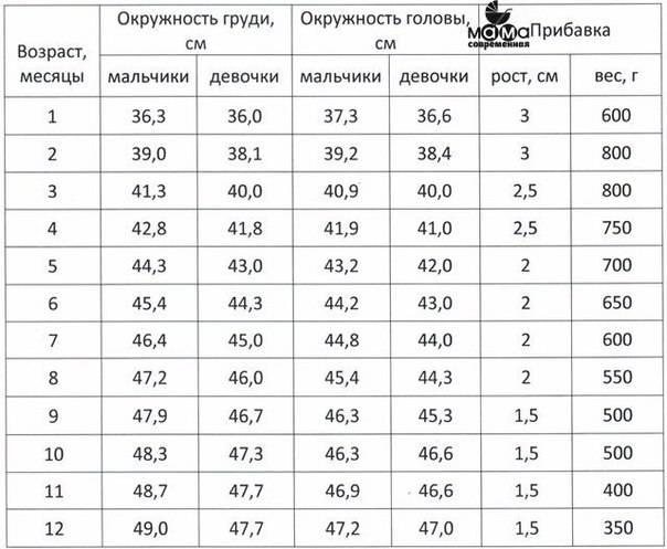 Показатели нормального размера головы новорожденного