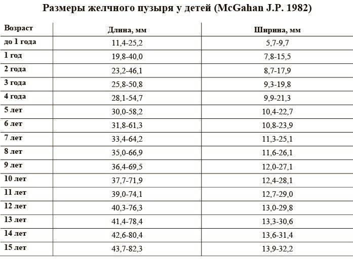 Таблица размеров и параметров печени в норме по узи у детей