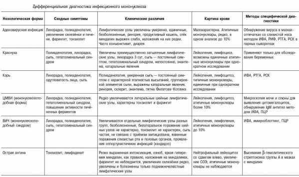 Увеличенные лимфатические узлы — лимфаденопатия | университетская клиника