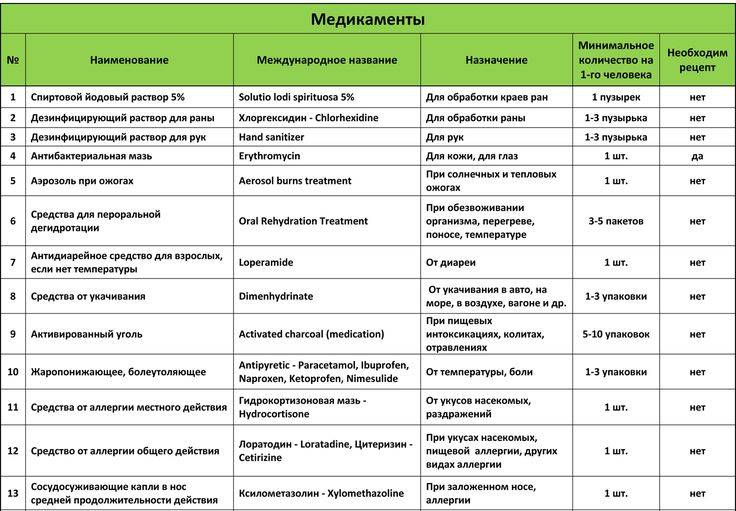 Аптечка для ребенка: на море в отпуск на дачу список необходимых медикаментов что говорит комаровский травмы жаропонижающие кишечные инфекции