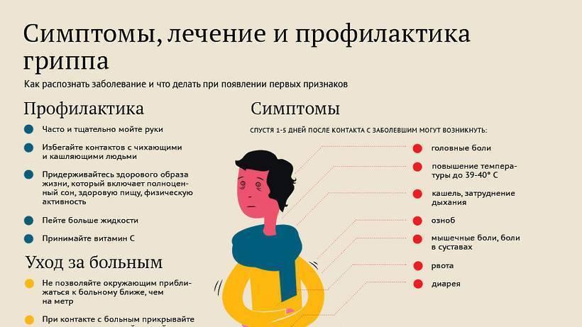 Парагрипп у детей - симптомы болезни, профилактика и лечение парагриппа у детей, причины заболевания и его диагностика на eurolab
