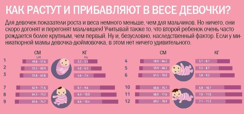 Ребёнок на грудном вскармливании набрал мало веса за первый месяц - летние малыши  2015 года. - страна мам