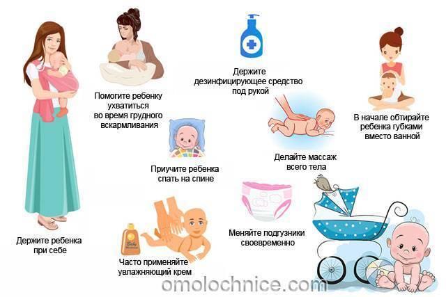 Когда начинаются месячные после родов, восстановление менструального цикла