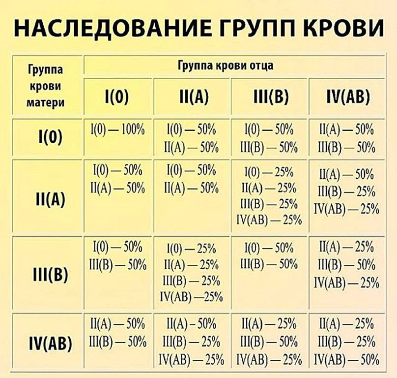 Группа крови у ребенка от родителей таблица: какая будет у ребенка, как определить, как узнать