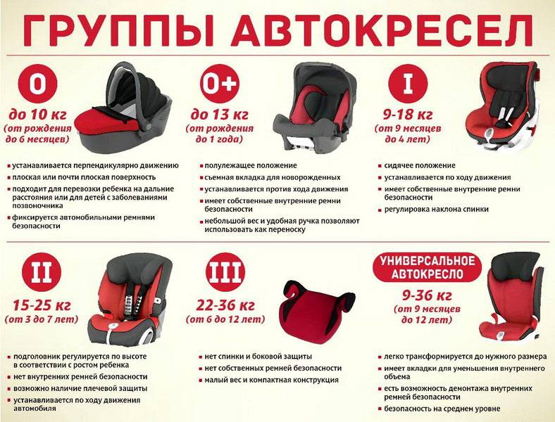 Разрешено ли в 2019 году использование бескаркасного автокресла и с какого возраста