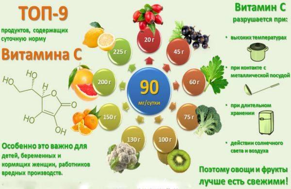 Эко: нужны ли витаминно-минеральные комплексы?