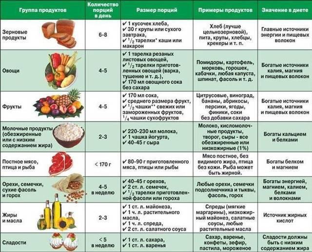 Белковая диета при эко: меню на каждый день перед стимуляцией яичников, после переноса эмбрионов для женщин, продукты, правила питания   customs.news