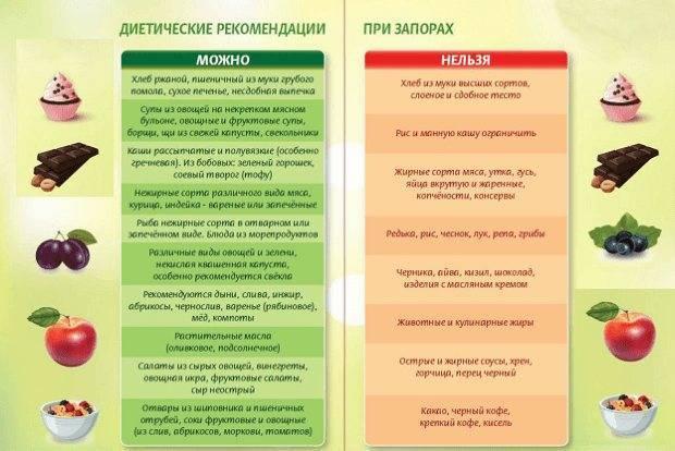 Диета № 3 при запорах: что можно и что нельзя   микролакс®