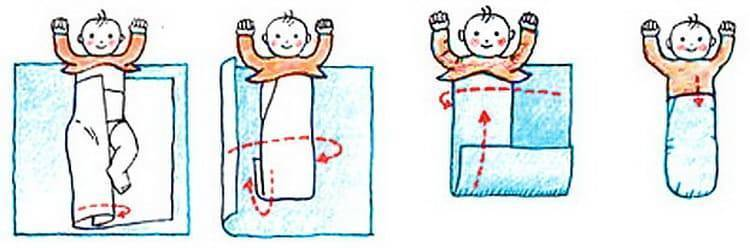Пеленать или нет новорожденного ребенка