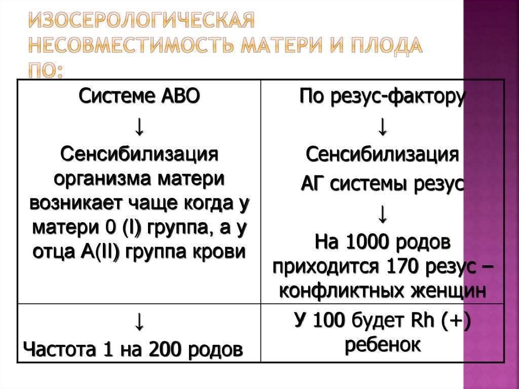Группа крови + резус-фактор