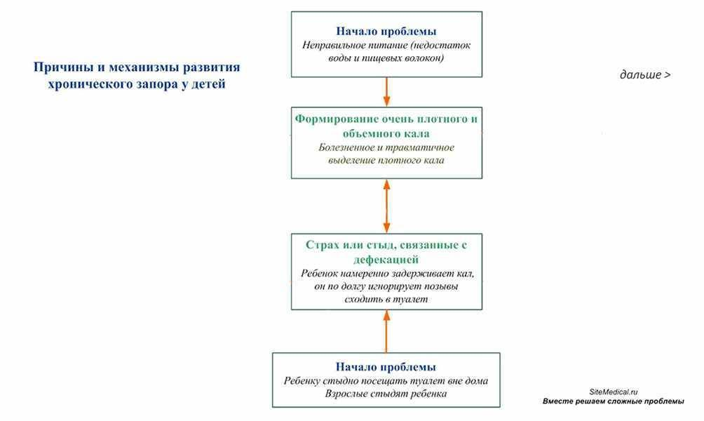 Энкопрез. недержание кала. каломазание. причины, лечение