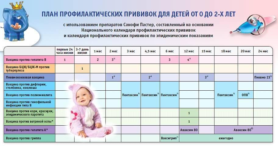 Кому показана прививка адсм: назначение детям и взрослым, реакция, побочные эффекты