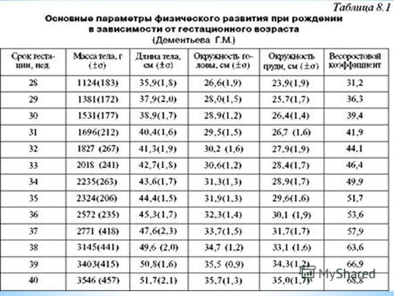 Нормальный вес новорожденного ребенка, причины отклонений : ❀saluma.ru