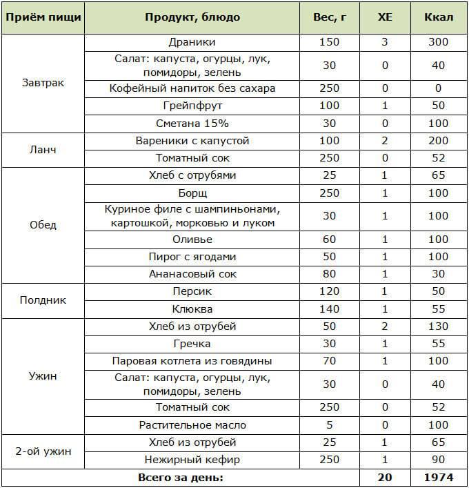 Диета при хроническом холецистите | меню и рецепты диеты при хроническом холецистите | компетентно о здоровье на ilive