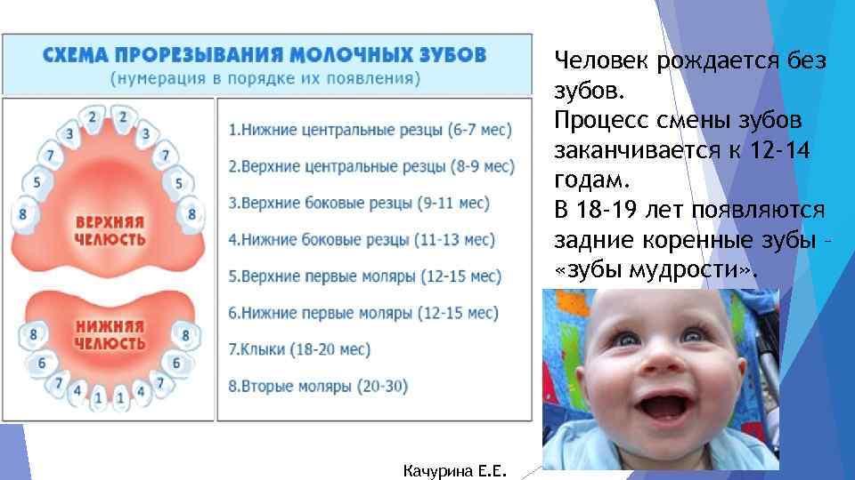 Лечение ожога языка у детей и взрослых у стоматолога «зууб.рф».