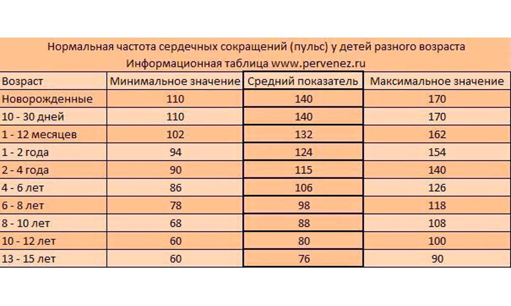 Норма давления у детей: какие должны быть показатели — таблица по возрасту у мальчиков и девочек