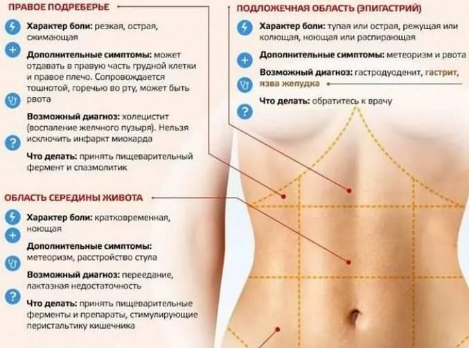 Боль внизу живота во время беременности - причины, диагностика и лечение :: polismed.com