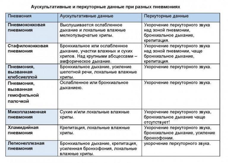 Острая пневмония у детей - лечение в челябинске и екатеринбурге