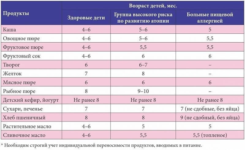 Питание мамы и малыша при аллергии на белок коровьего молока   новости кирова и кировской области   про город киров