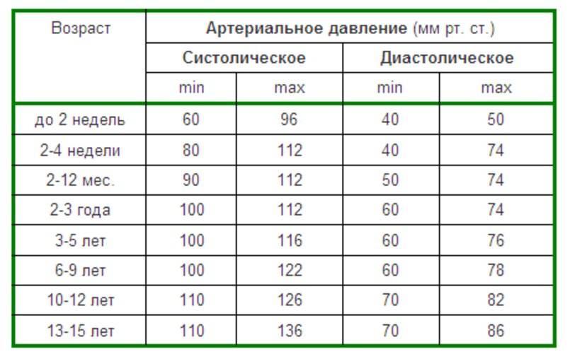 Нормальный вес ребенка. нормы по возрасту ребенка в таблице, определение нормы веса по росту ребенка. :: polismed.com