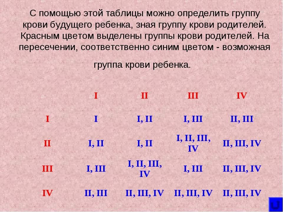 Как определить пол будущего ребенка по группе крови родителей и высчитать по таблице кто будет мальчик или девочка