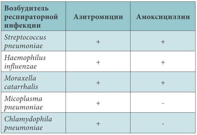 Чем лечить ребенка, если у него в носу обнаружена моракселла катаралис?